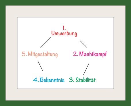 Die 5 Phasen Einer Liebesbeziehung